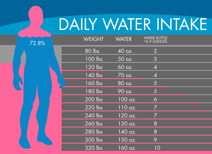 water-chart-calculate-how-much-water-you-should-drink-according-to-your-weight