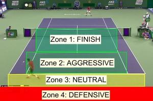 4-Zones-of-Tennis-3-1