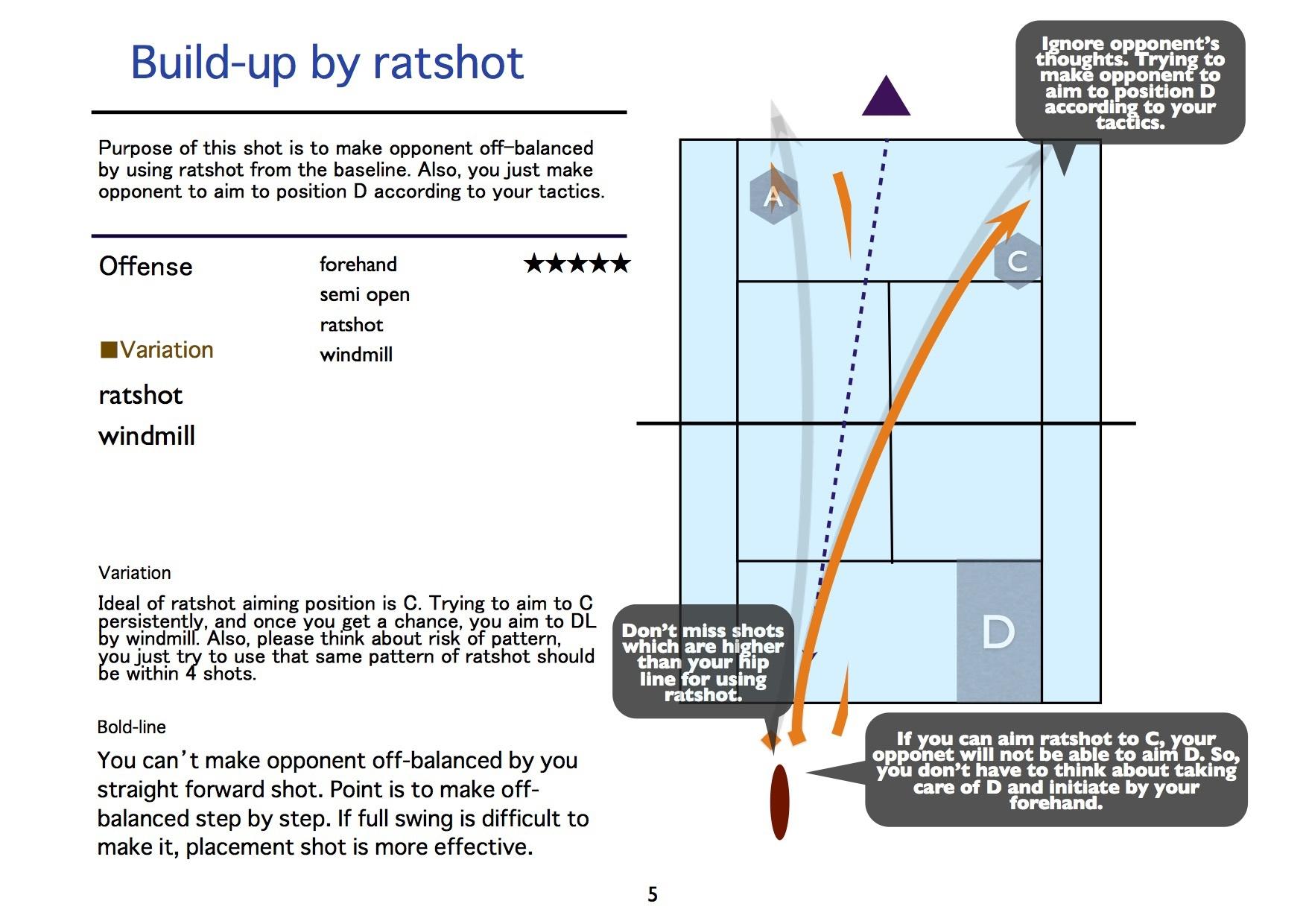 50_tactics offense_Ratshot