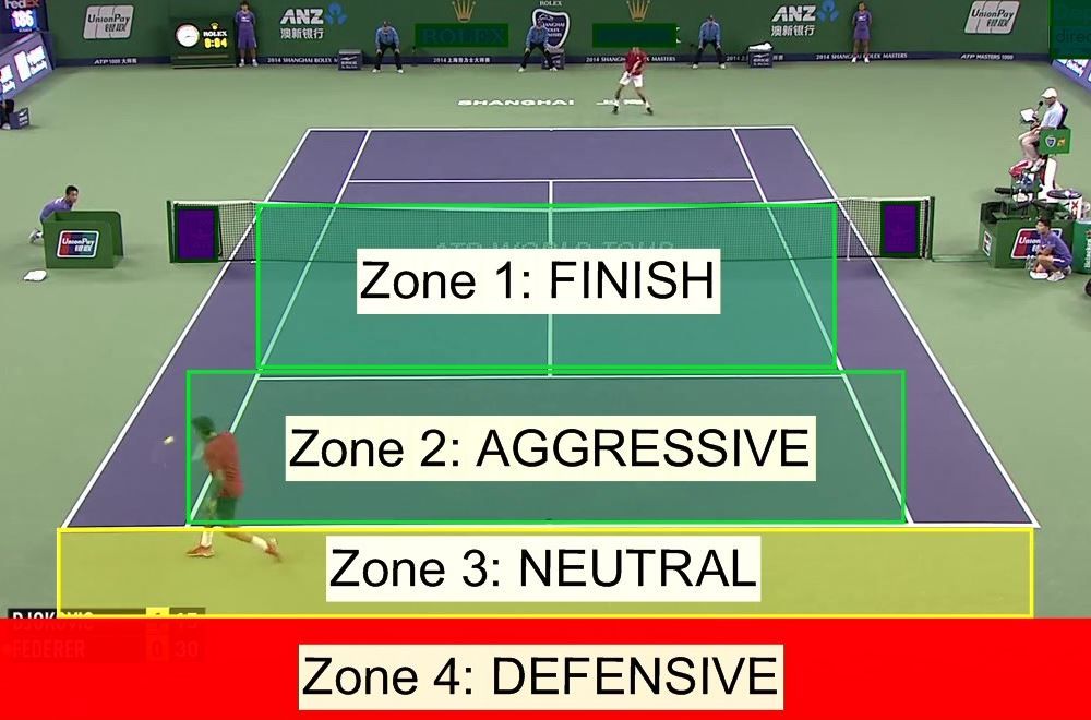 4-Zones-of-Tennis-3-1