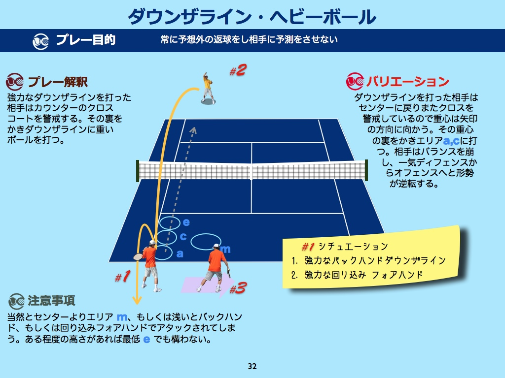 【ディフェンス】ダウンザライン・ヘビーボール