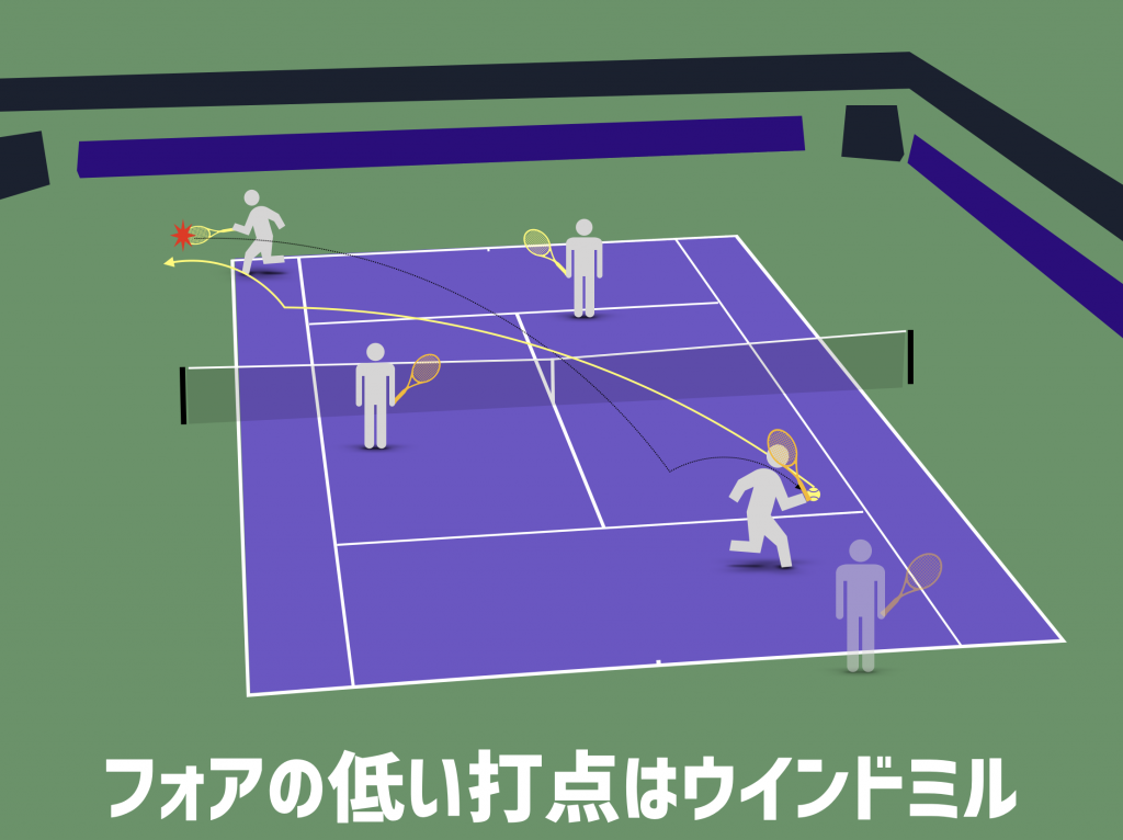 tennis-serve-forehand-liw-windmill